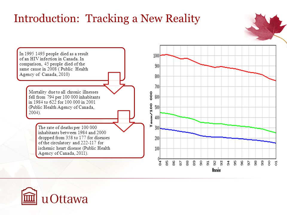 Introduction: Tracking a New Reality In 1995 1493 people died as a result of an HIV infection in Canada.