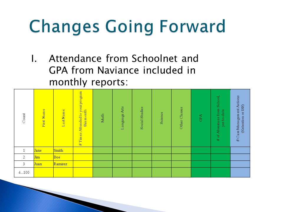 Changes Going Forward I.Attendance from Schoolnet and GPA from Naviance included in monthly reports: Count First Name Last Name # Times Attended to yo