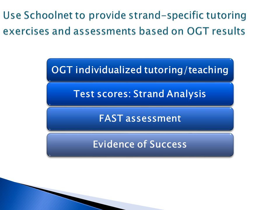 Use Schoolnet to provide strand-specific tutoring exercises and assessments based on OGT results OGT individualized tutoring/teachingTest scores: Stra