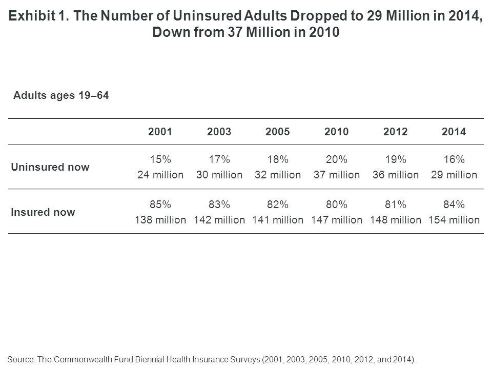 200120032005201020122014 Uninsured now 15% 24 million 17% 30 million 18% 32 million 20% 37 million 19% 36 million 16% 29 million Insured now 85% 138 million 83% 142 million 82% 141 million 80% 147 million 81% 148 million 84% 154 million Exhibit 1.