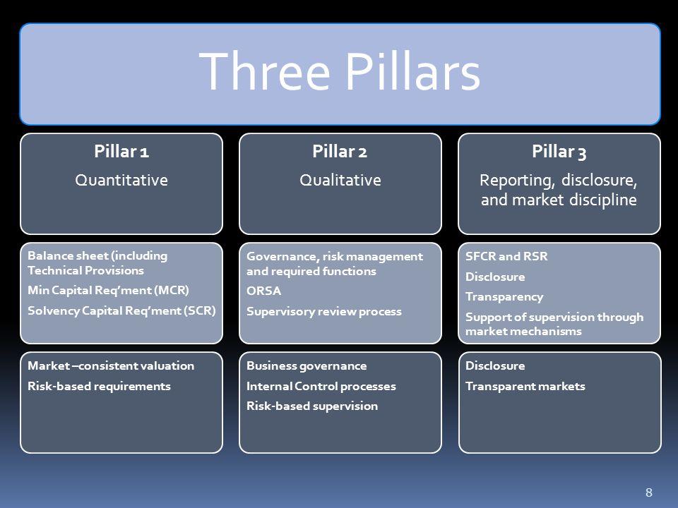 8 Three Pillars Pillar 1 Quantitative Balance sheet (including Technical Provisions Min Capital Req'ment (MCR) Solvency Capital Req'ment (SCR) Market