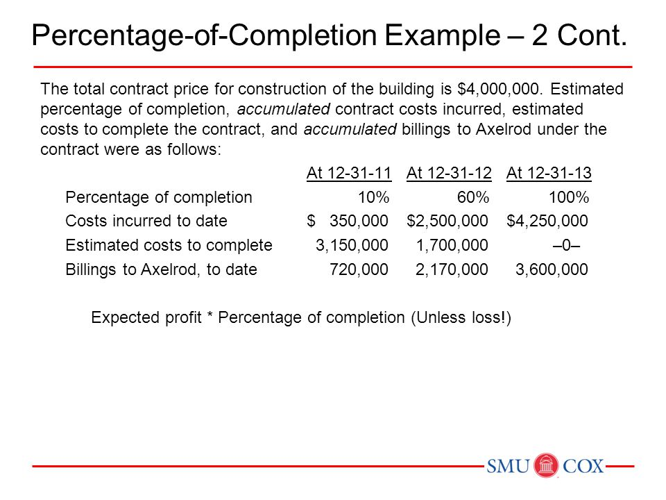 Percentage-of-Completion Example – 2 Cont. The total contract price for construction of the building is $4,000,000. Estimated percentage of completion
