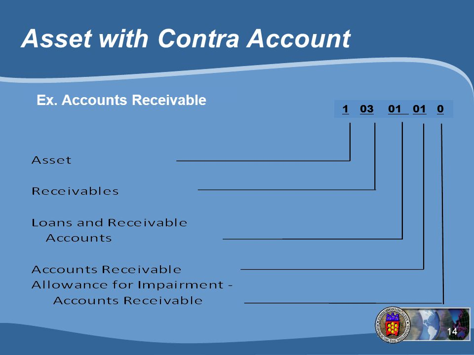 14 Asset with Contra Account 1 03 01 01 0 Ex. Accounts Receivable
