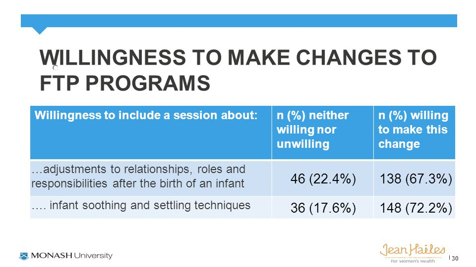 WILLINGNESS TO MAKE CHANGES TO FTP PROGRAMS Willingness to include a session about:n (%) neither willing nor unwilling n (%) willing to make this change …adjustments to relationships, roles and responsibilities after the birth of an infant 46 (22.4%)138 (67.3%) ….