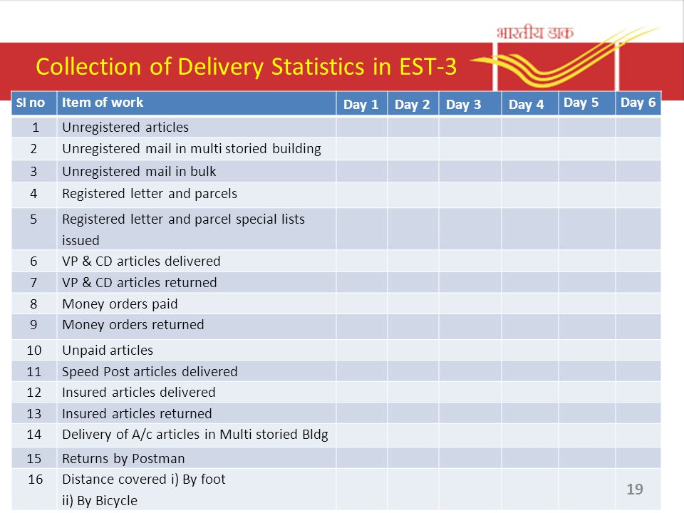 Collection of Delivery Statistics in EST-3 Sl noItem of work Day 1Day 2Day 3Day 4 Day 5Day 6 1Unregistered articles 2Unregistered mail in multi storie
