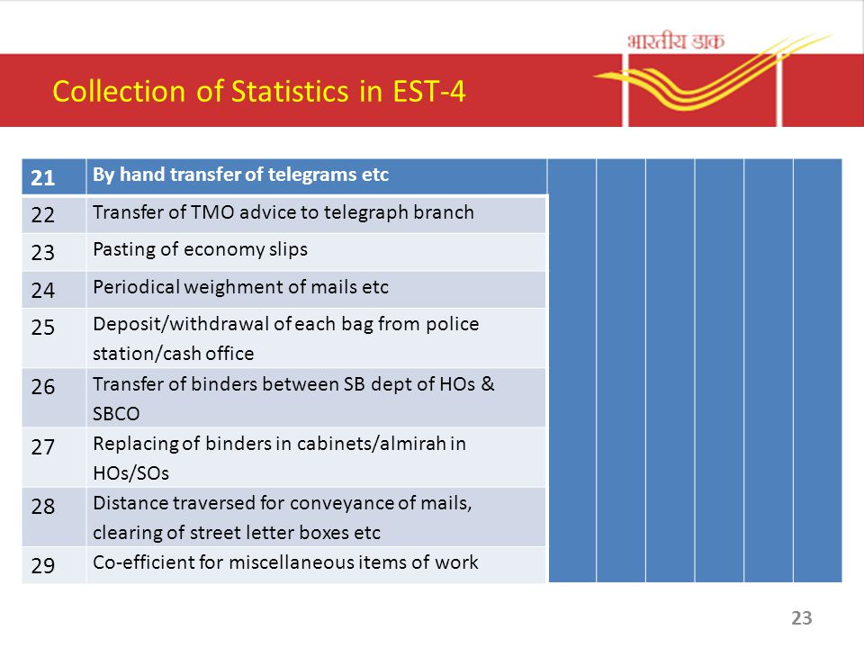 Collection of Statistics in EST-4 21 By hand transfer of telegrams etc 22 Transfer of TMO advice to telegraph branch 23 Pasting of economy slips 24 Pe
