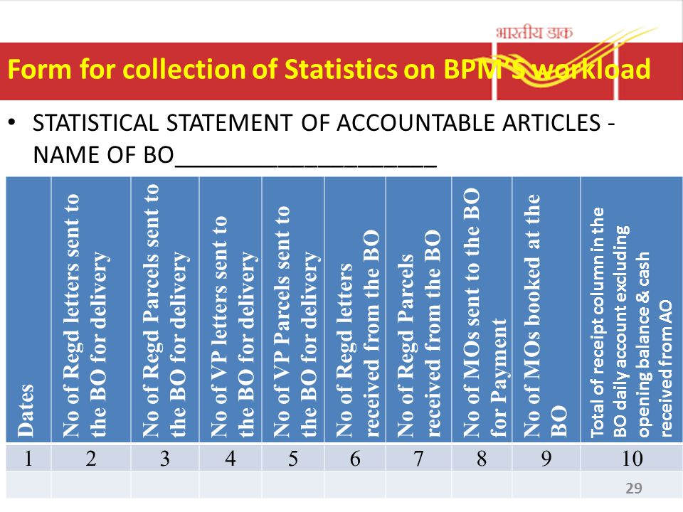 Form for collection of Statistics on BPM'S workload STATISTICAL STATEMENT OF ACCOUNTABLE ARTICLES - NAME OF BO____________________ Dates No of Regd le