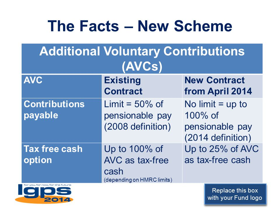 Replace this box with your Fund logo The Facts – New Scheme Additional Voluntary Contributions (AVCs) AVCExisting Contract New Contract from April 201