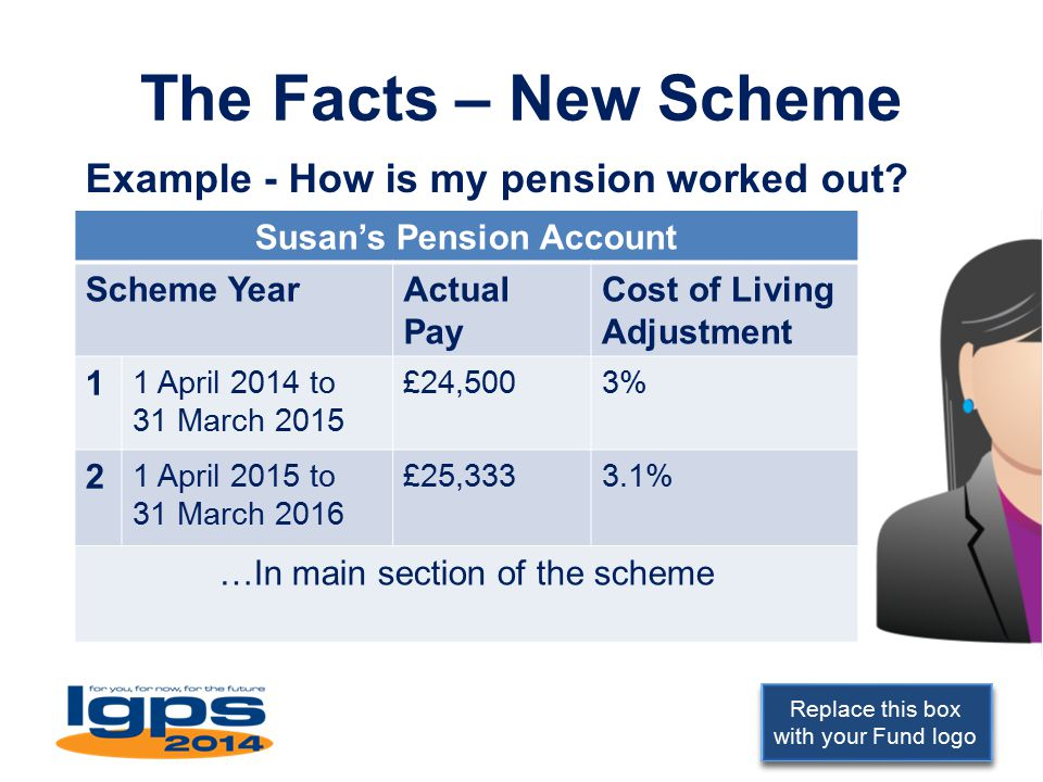 Replace this box with your Fund logo The Facts – New Scheme Example - How is my pension worked out? Susan's Pension Account Scheme YearActual Pay Cost