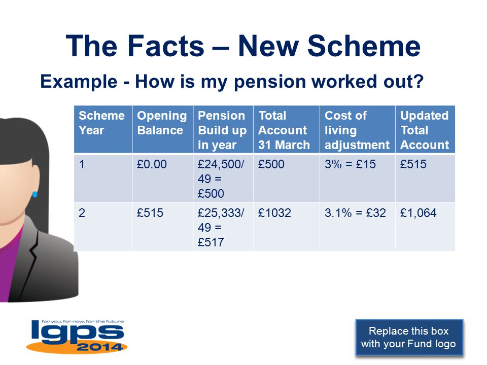 Replace this box with your Fund logo The Facts – New Scheme Example - How is my pension worked out.