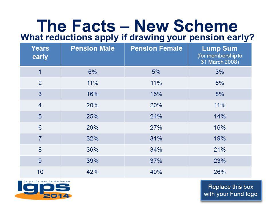 Replace this box with your Fund logo The Facts – New Scheme What reductions apply if drawing your pension early.