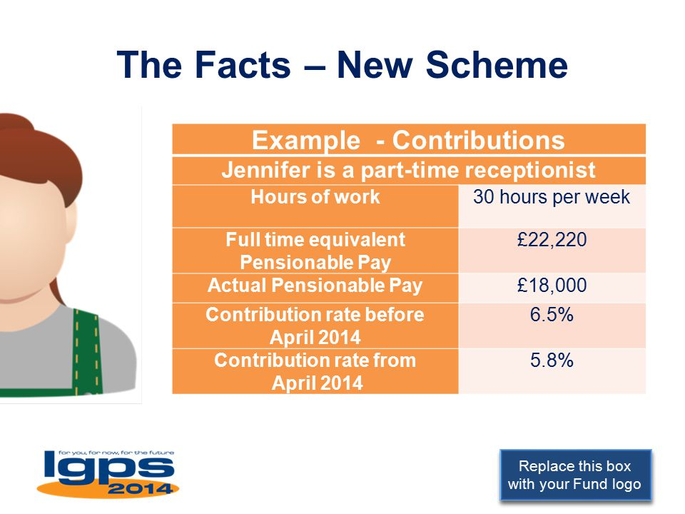 Replace this box with your Fund logo The Facts – New Scheme Example - Contributions Jennifer is a part-time receptionist Hours of work30 hours per week Full time equivalent Pensionable Pay £22,220 Actual Pensionable Pay£18,000 Contribution rate before April 2014 6.5% Contribution rate from April 2014 5.8%