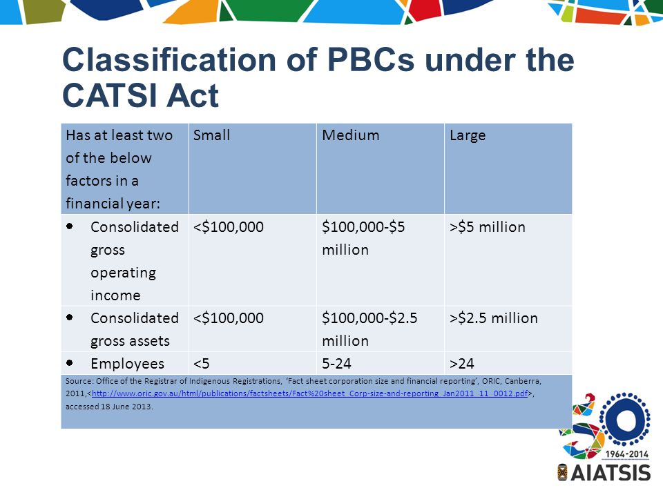 Classification of PBCs under the CATSI Act Has at least two of the below factors in a financial year: SmallMediumLarge  Consolidated gross operating income <$100,000 $100,000-$5 million >$5 million  Consolidated gross assets <$100,000 $100,000-$2.5 million >$2.5 million  Employees<55-24>24 Source: Office of the Registrar of Indigenous Registrations, 'Fact sheet corporation size and financial reporting', ORIC, Canberra, 2011,, accessed 18 June 2013.http://www.oric.gov.au/html/publications/factsheets/Fact%20sheet_Corp-size-and-reporting_Jan2011_11_0012.pdf