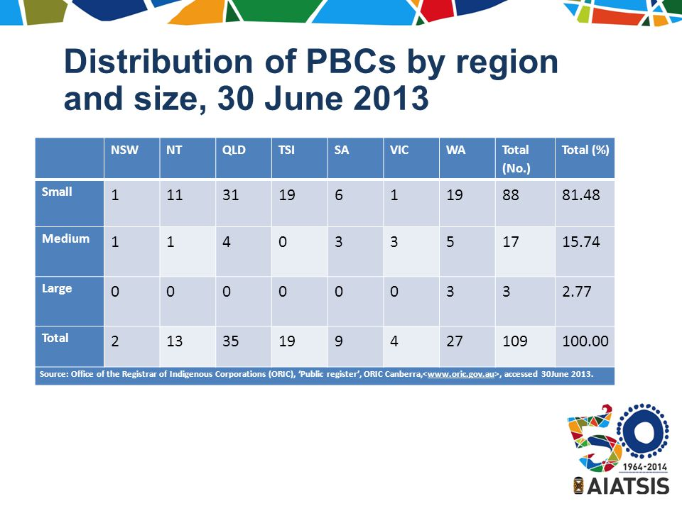 Distribution of PBCs by region and size, 30 June 2013 NSWNTQLDTSISAVICWA Total (No.) Total (%) Small 111311961 8881.48 Medium 11403351715.74 Large 000000332.77 Total 21335199427109100.00 Source: Office of the Registrar of Indigenous Corporations (ORIC), 'Public register', ORIC Canberra,, accessed 30June 2013.