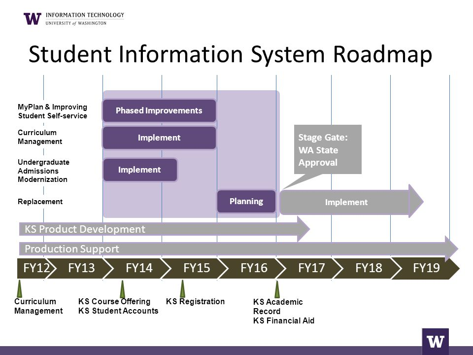 Kuali Student Curriculum Management (CM)  Information managed in a single source system  Electronic workflow for review & approval 5