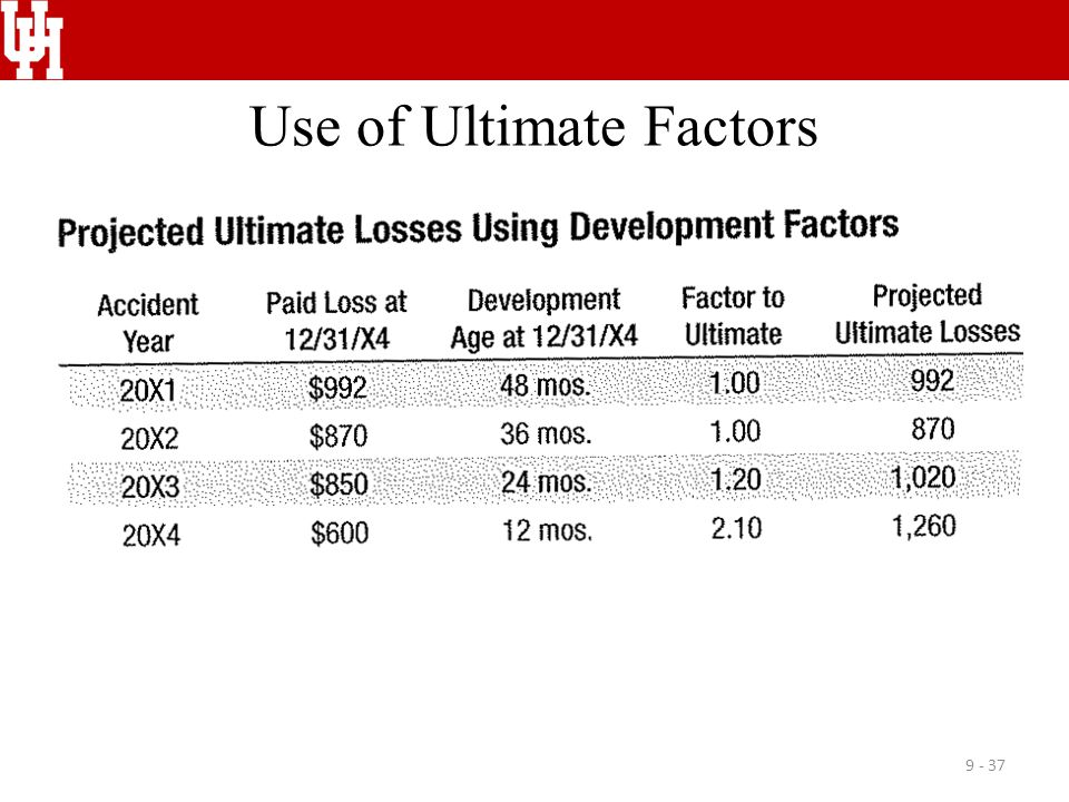 Use of Ultimate Factors 9 - 37