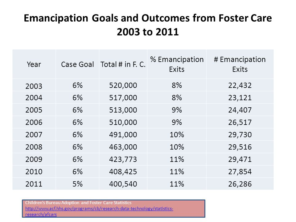 Emancipation Goals and Outcomes from Foster Care 2003 to 2011 YearCase GoalTotal # in F.