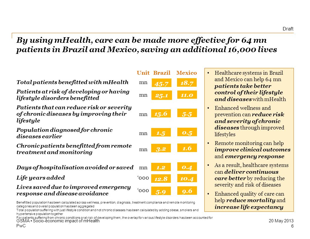 Draft PwC 20 May 2013 Enhanced quality of life can improve productivity, raising the GDPs of Mexico and Brazil by USD 8.4Bn and USD 4.5Bn in 2017 GSMA Socio-economic impact of mHealth 7 0.24 mn chronic patients in Brazil and Mexico could successfully reduce severity of their chronic diseases by using mHealth solutions to manage them.
