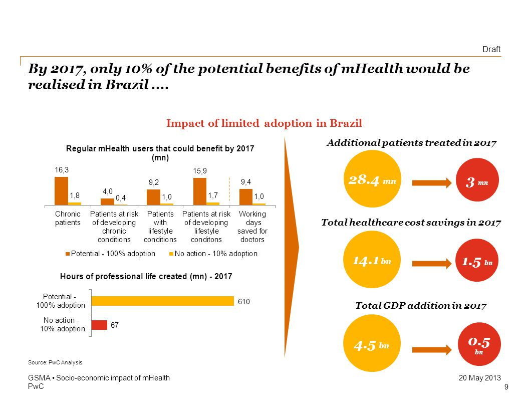 Draft PwC 20 May 2013 By 2017, only 10% of the potential benefits of mHealth would be realised in Brazil....