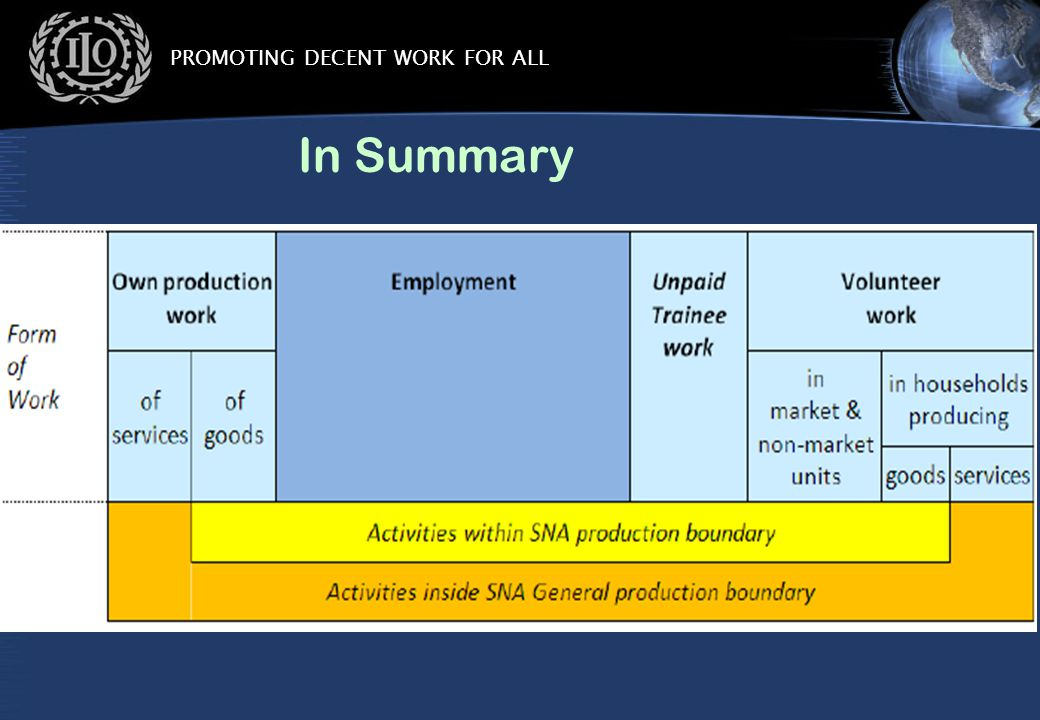 PROMOTING DECENT WORK FOR ALL In Summary