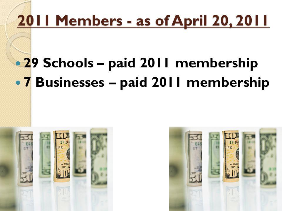 2011 Members - as of April 20, 2011 29 Schools – paid 2011 membership 7 Businesses – paid 2011 membership