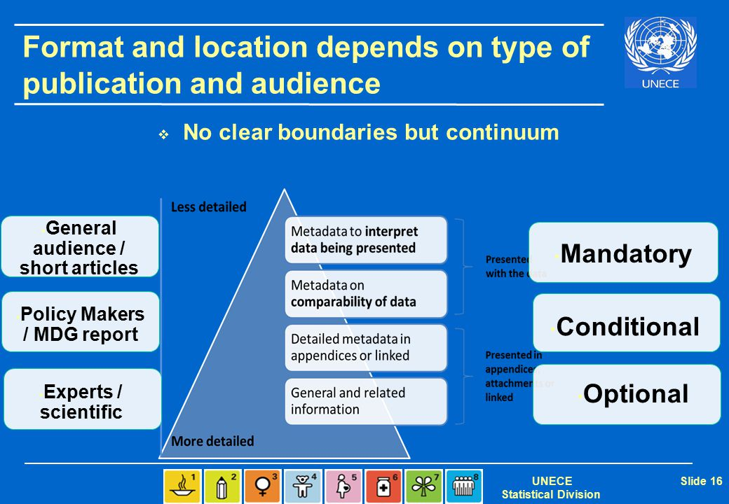 UNECE Statistical Division Slide 16 Format and location depends on type of publication and audience  No clear boundaries but continuum Mandatory Cond