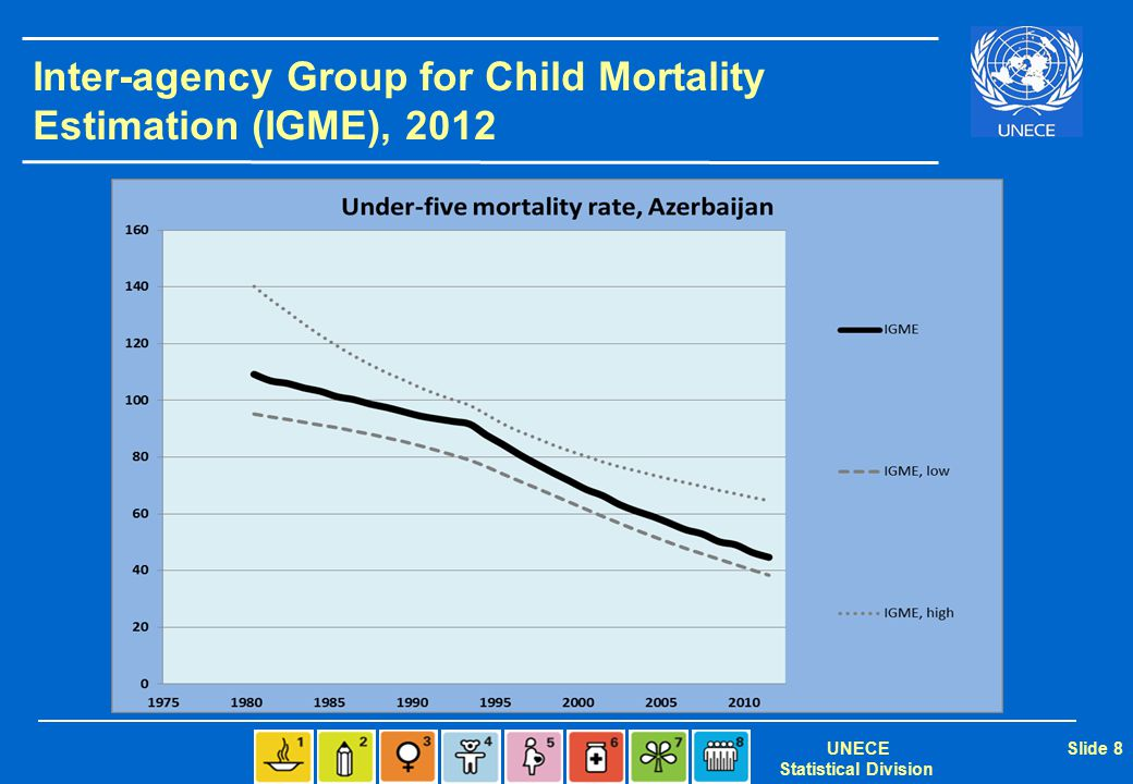 UNECE Statistical Division Slide 29 Indicators  National Poverty line  Net enrolment in primary and secondary  Infant and child mortality rate  Proportion using improved water sources  Internet users per 1000 population