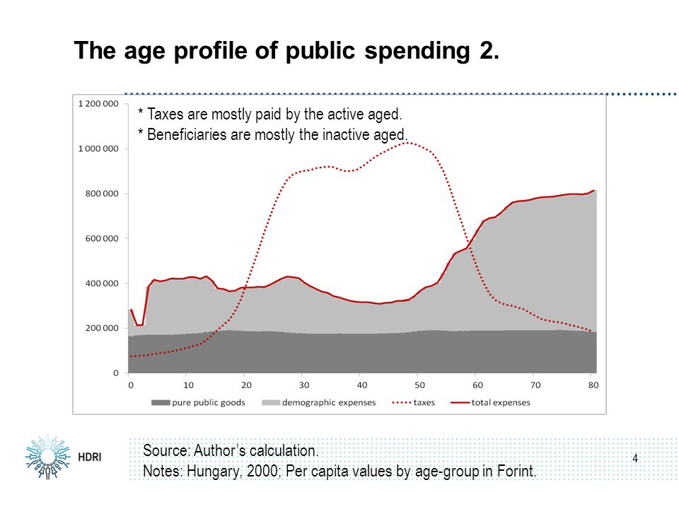 The age profile of public spending 2. 4 Source: Author's calculation.