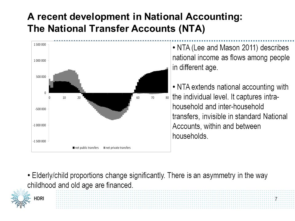 7 A recent development in National Accounting: The National Transfer Accounts (NTA) NTA (Lee and Mason 2011) describes national income as flows among people in different age.