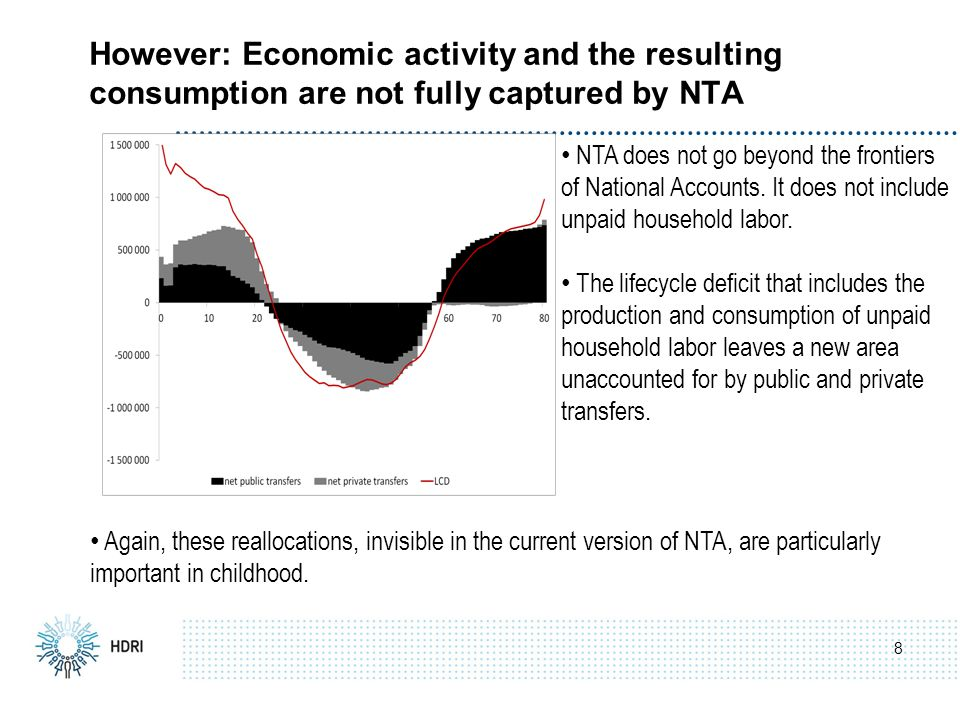 8 However: Economic activity and the resulting consumption are not fully captured by NTA NTA does not go beyond the frontiers of National Accounts.