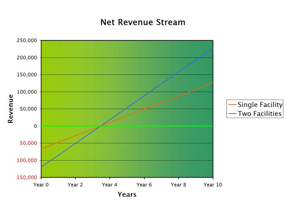 Net Revenue Stream Annual Benefits - $26300Annual Benefits - $26300 Initial Expenses - $66750Initial Expenses - $66750 –Hardware - $27400 –Software - $5350 –Labour - $34000 Annual Upkeep - $7000Annual Upkeep - $7000 –10% of initial cost