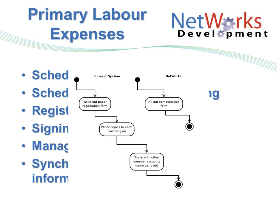 Primary Labour Expenses Scheduling staffScheduling staff Scheduling classes and trainingScheduling classes and training Registering clientsRegistering clients Signing in clientsSigning in clients Managing inventoryManaging inventory Synchronizing membership information with other gymsSynchronizing membership information with other gyms