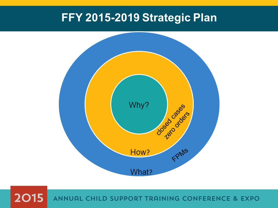 FFY 2015-2019 Strategic Plan Why What How FPMs closed cases zero orders
