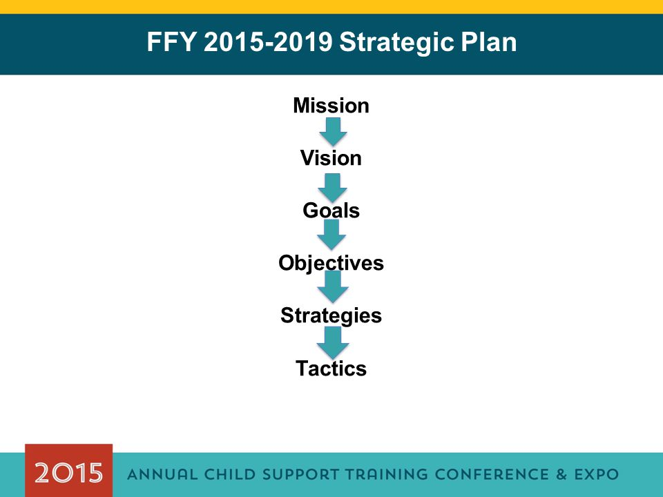 FFY 2015-2019 Strategic Plan Mission Vision Goals Objectives Strategies Tactics