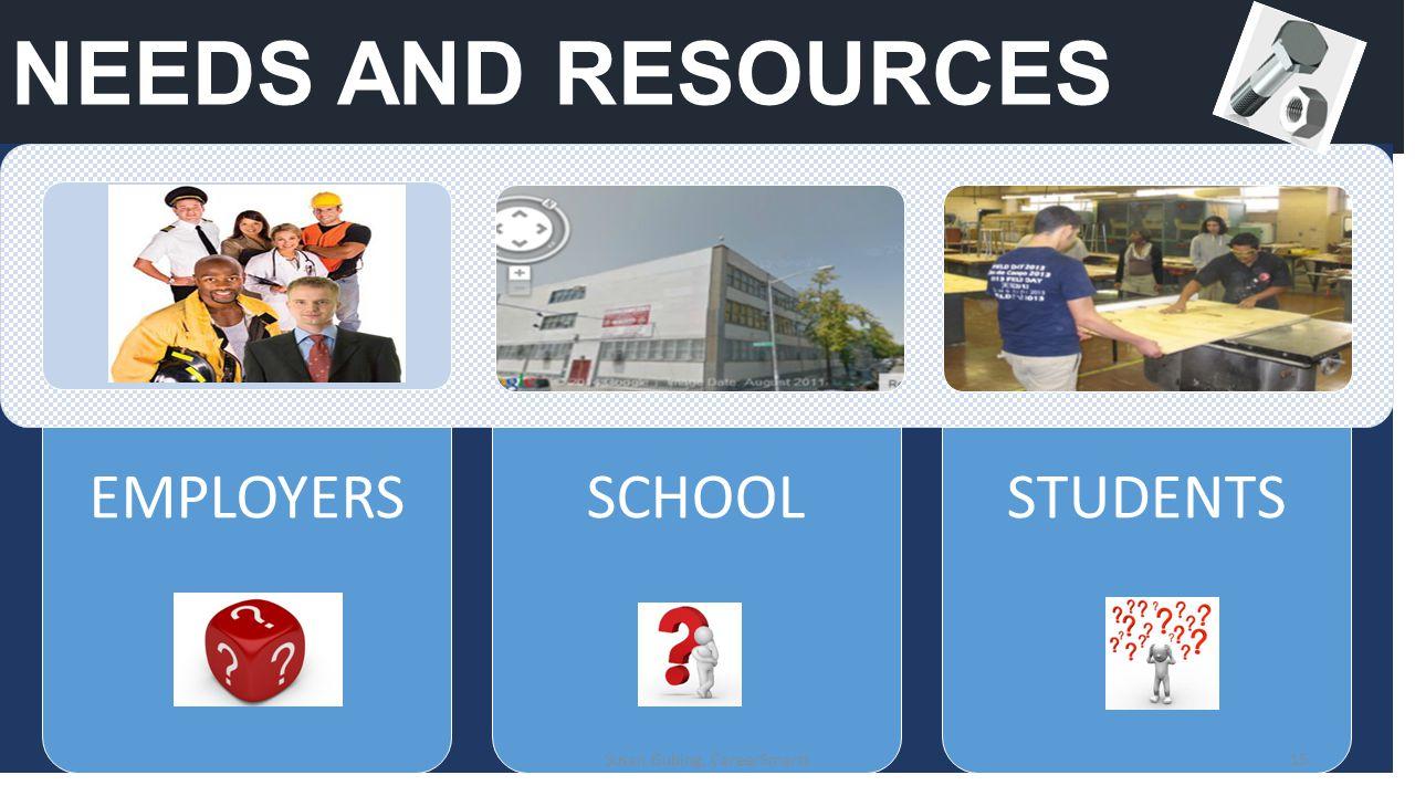NEEDS AND RESOURCES EMPLOYERSSCHOOLSTUDENTS 15Susan Gubing, CareerSmarts
