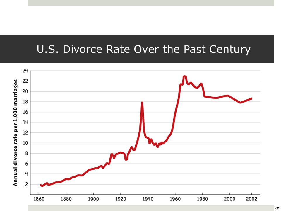 26 U.S. Divorce Rate Over the Past Century