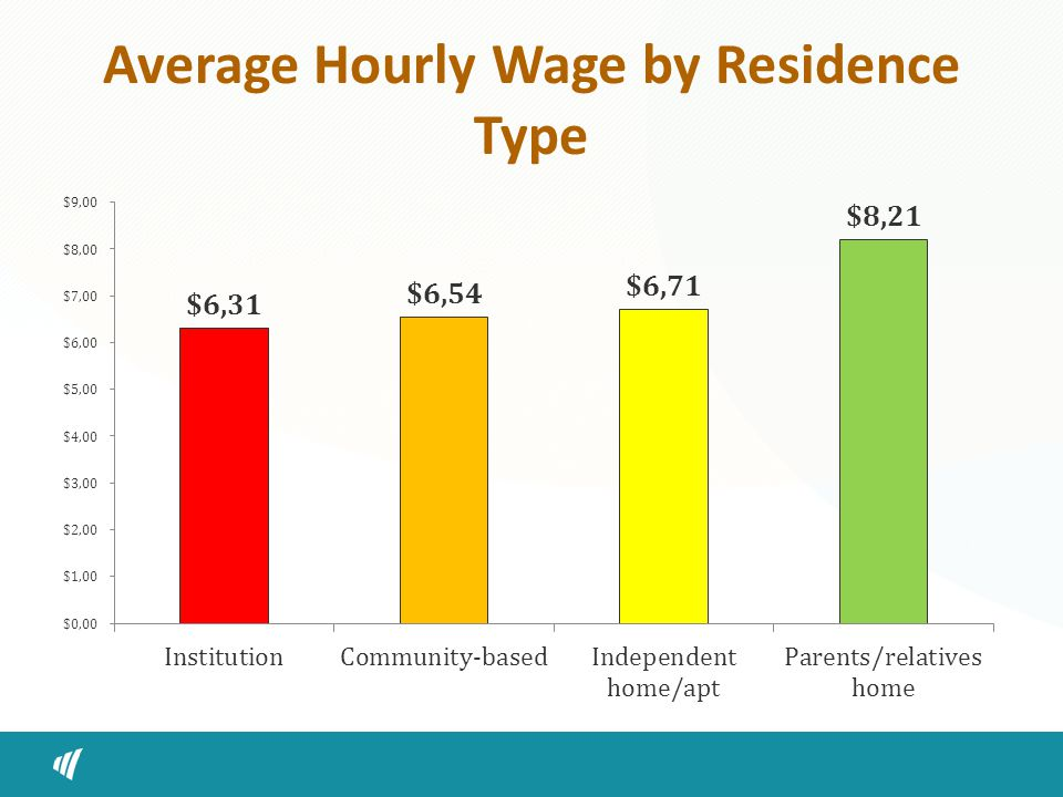 Average Hourly Wage by Residence Type