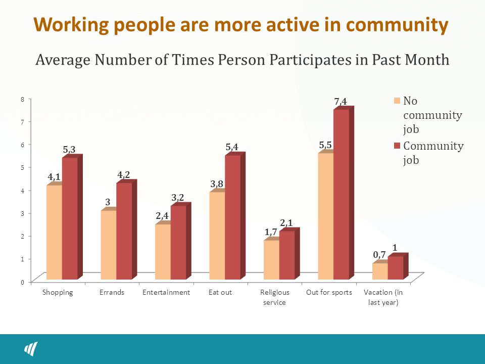 Working people are more active in community Average Number of Times Person Participates in Past Month