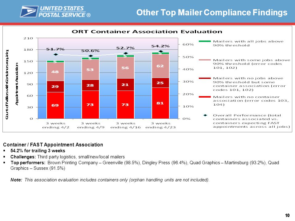 10 Other Top Mailer Compliance Findings Container / FAST Appointment Association  54.2% for trailing 3 weeks  Challenges: Third party logistics, small/new/local mailers  Top performers: Brown Printing Company – Greenville (98.5%), Dingley Press (96.4%), Quad Graphics – Martinsburg (93.2%), Quad Graphics – Sussex (91.5%) Note: This association evaluation includes containers only (orphan handling units are not included).