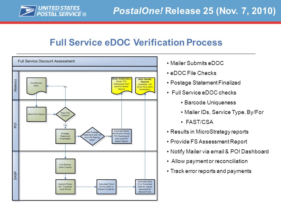 Full Service eDOC Verification Process Mailer Submits eDOC eDOC File Checks Postage Statement Finalized Full Service eDOC checks Barcode Uniqueness Mailer IDs, Service Type, By/For FAST/CSA Results in MicroStrategy reports Provide FS Assessment Report Notify Mailer via email & PO.