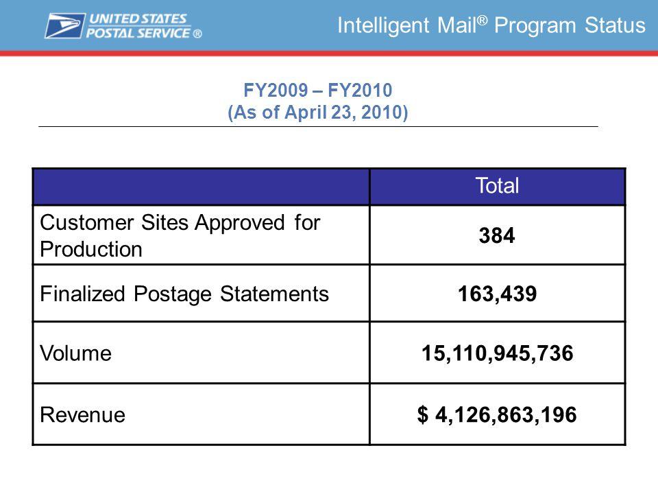 Full Service Volume Intelligent Mail ® Program Status