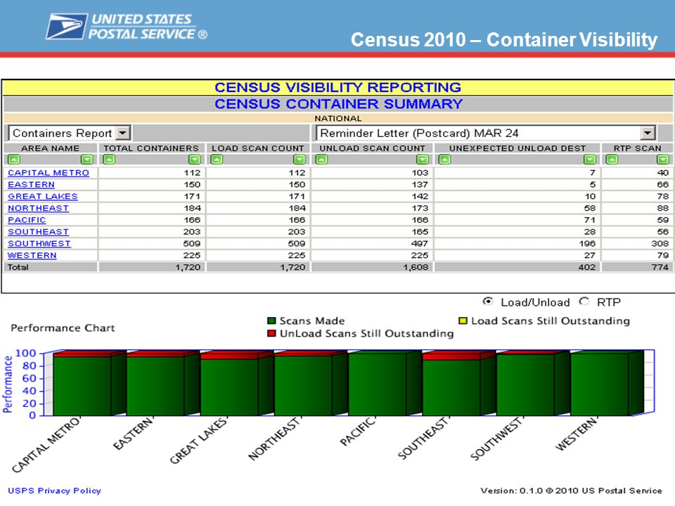 Census 2010 – Container Visibility