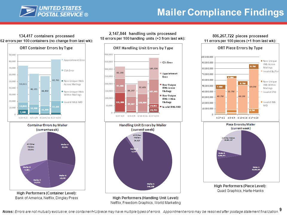 9 Mailer Compliance Findings 134,417 containers processed 62 errors per 100 containers (no change from last wk): High Performers (Container Level): Bank of America, Netflix, Dingley Press 2,147,844 handling units processed 18 errors per 100 handling units (+3 from last wk): 806,267,722 pieces processed 11 errors per 100 pieces (+1 from last wk): High Performers (Handling Unit Level): Netflix, Freedom Graphics, World Marketing High Performers (Piece Level): Quad Graphics, Harte-Hanks Notes: Errors are not mutually exclusive; one container/HU/piece may have multiple types of errors.