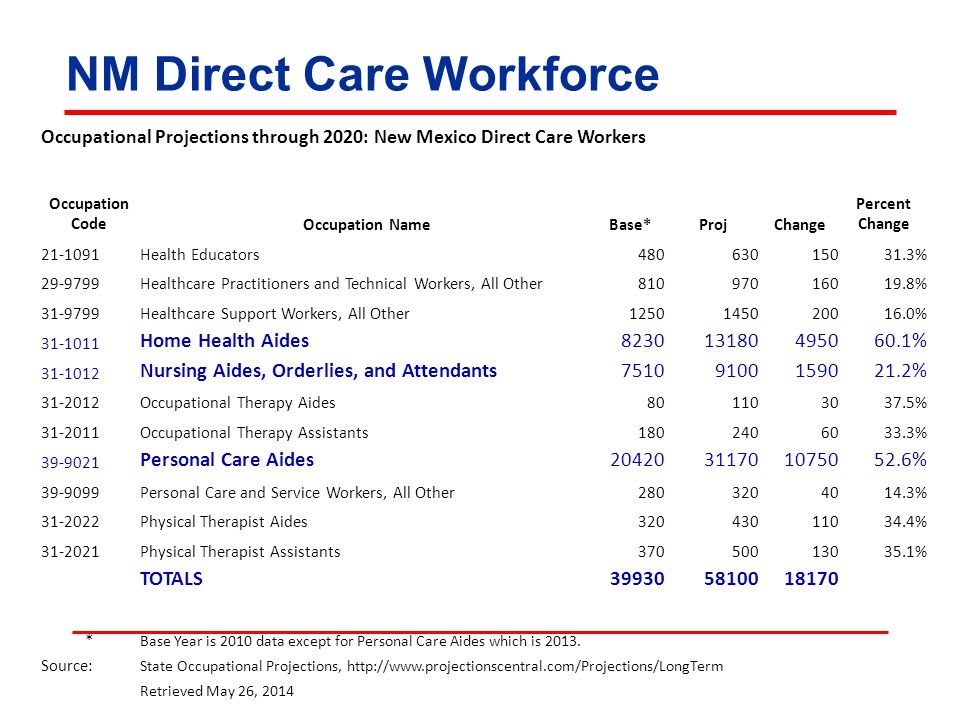 NM Direct Care Workforce Occupational Projections through 2020: New Mexico Direct Care Workers Occupation CodeOccupation NameBase*ProjChange Percent Change 21-1091Health Educators48063015031.3% 29-9799Healthcare Practitioners and Technical Workers, All Other81097016019.8% 31-9799Healthcare Support Workers, All Other1250145020016.0% 31-1011 Home Health Aides823013180495060.1% 31-1012 Nursing Aides, Orderlies, and Attendants75109100159021.2% 31-2012Occupational Therapy Aides801103037.5% 31-2011Occupational Therapy Assistants1802406033.3% 39-9021 Personal Care Aides20420311701075052.6% 39-9099Personal Care and Service Workers, All Other2803204014.3% 31-2022Physical Therapist Aides32043011034.4% 31-2021Physical Therapist Assistants37050013035.1% TOTALS399305810018170 * Base Year is 2010 data except for Personal Care Aides which is 2013.