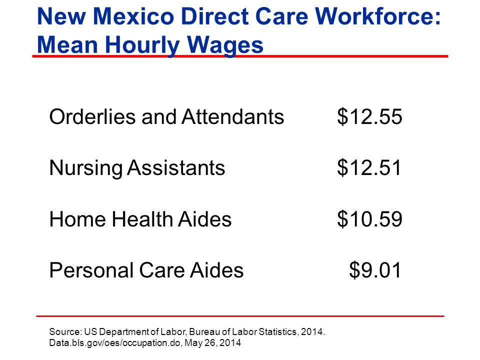 New Mexico Direct Care Workforce: Mean Hourly Wages Orderlies and Attendants$12.55 Nursing Assistants$12.51 Home Health Aides$10.59 Personal Care Aides $9.01 Source: US Department of Labor, Bureau of Labor Statistics, 2014.