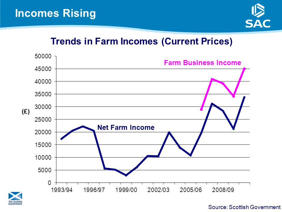 Incomes Rising 4 Net Farm Income Farm Business Income Source: Scottish Government Trends in Farm Incomes (Current Prices)