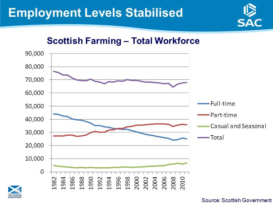Employment Levels Stabilised 5 Source: Scottish Government Scottish Farming – Total Workforce