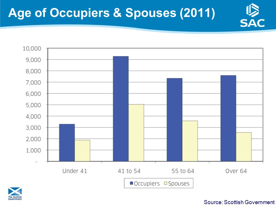 Age of Occupiers & Spouses (2011) 9 Source: Scottish Government