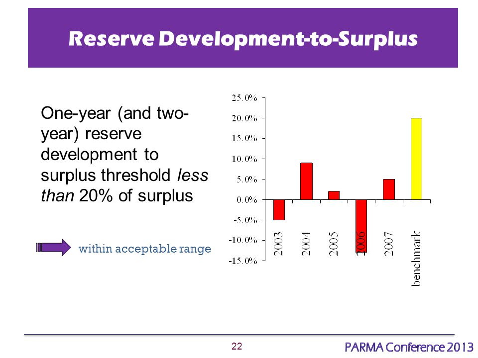 22 Reserve Development-to-Surplus One-year (and two- year) reserve development to surplus threshold less than 20% of surplus within acceptable range
