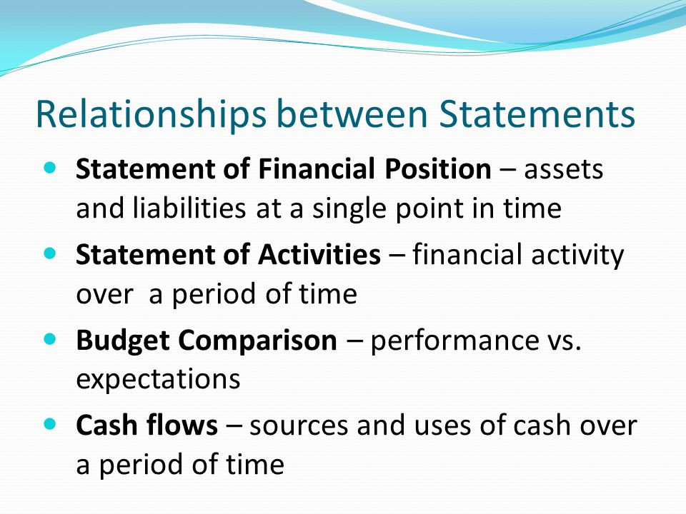 Relationships between Statements Statement of Financial Position – assets and liabilities at a single point in time Statement of Activities – financial activity over a period of time Budget Comparison – performance vs.
